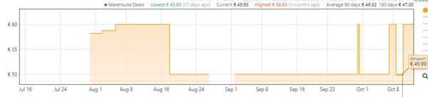 L'évolution des prix de la brosse Revlon sur Amazon